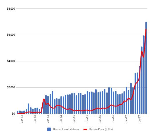 コイン 価格 推移 ビット ビットコインの価格推移【2009年~2021年】をまとめてみた結果。最初期から比べると約2000万倍になっている!