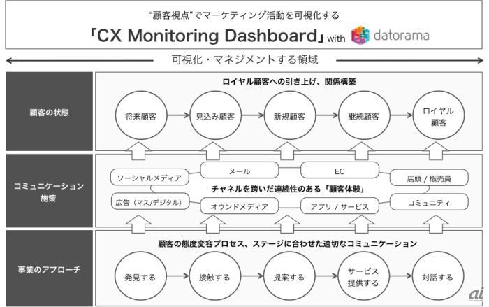 「CX Monitoring Dashboard with Datorama」