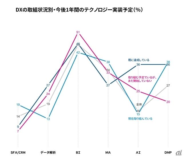 図2:電通デジタル委託 Forrester Consulting社 ソートリーダシップ報告書2017年8月「日本におけるデジタルトランスフォーメーションおよびデジタルマーケティングに関する実態調査(2017年度)」を基に作成