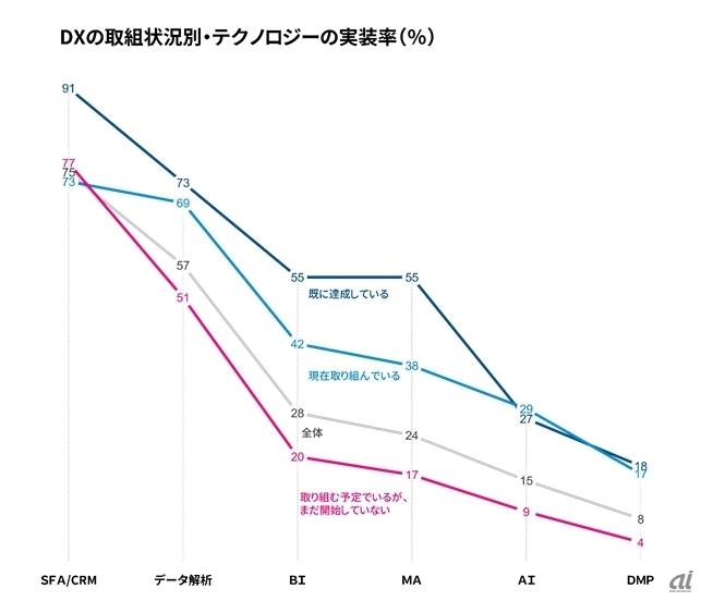 図1:電通デジタル委託 Forrester Consulting社 ソートリーダシップ報告書2017年8月「日本におけるデジタルトランスフォーメーションおよびデジタルマーケティングに関する実態調査(2017年度)」を基に作成