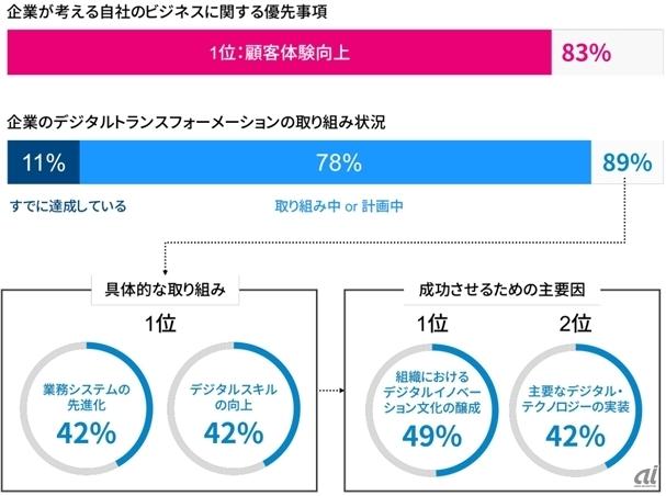 電通デジタル委託 Forrester Consulting社 ソートリーダシップ報告書2017年8月「日本におけるデジタルトランスフォーメーションおよびデジタルマーケティングに関する実態調査(2017年度)」を基に作成