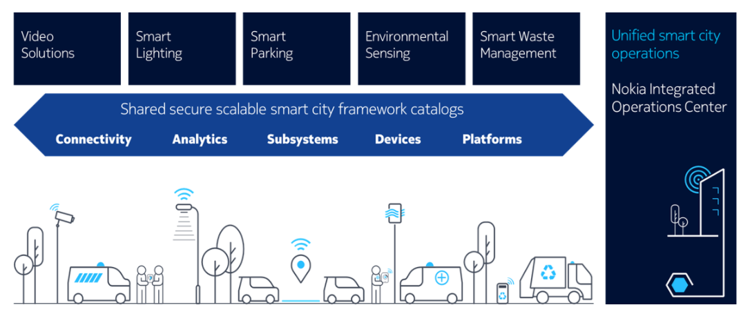 Nokia IoT for Smart Cities