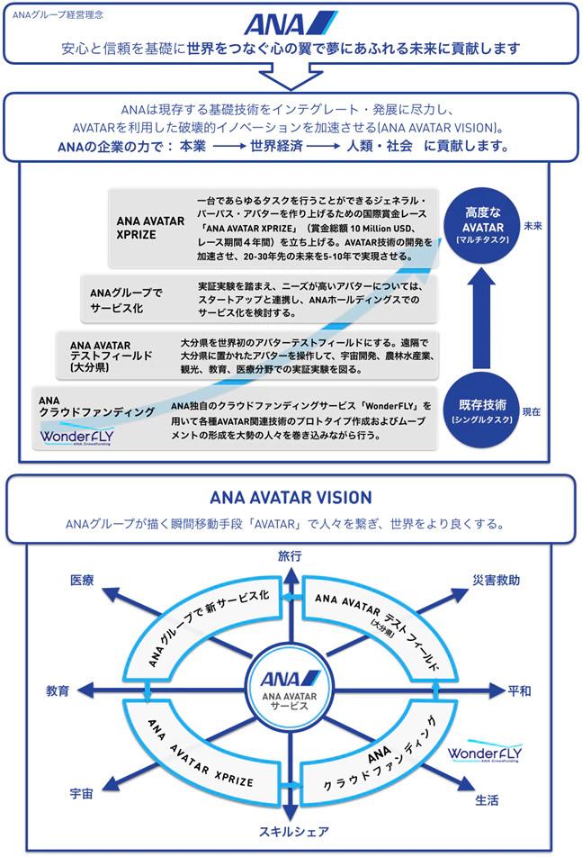 ANA AVATAR VISIONの概念図