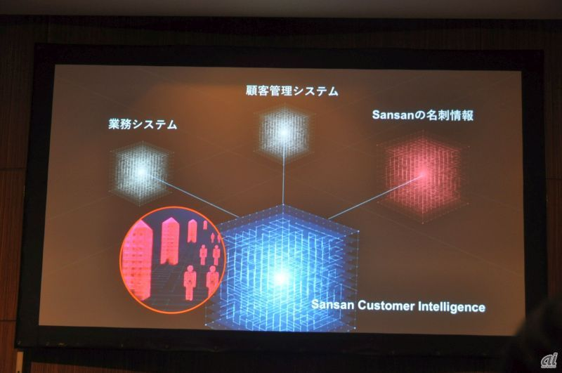 Sansan Customer Intelligence