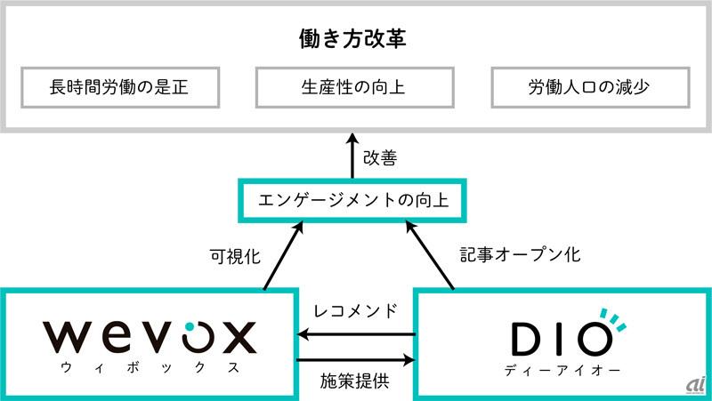 DIOとwevoxの立ち位置