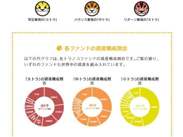 41ea705f827a おつり投資サービス「 トラノコ  」を運営するTORANOTECは4月12日、楽天キャピタル、東海東京フィナンシャル・ホールディングス、だいこう証券ビジネス、パラカ、東京 ...