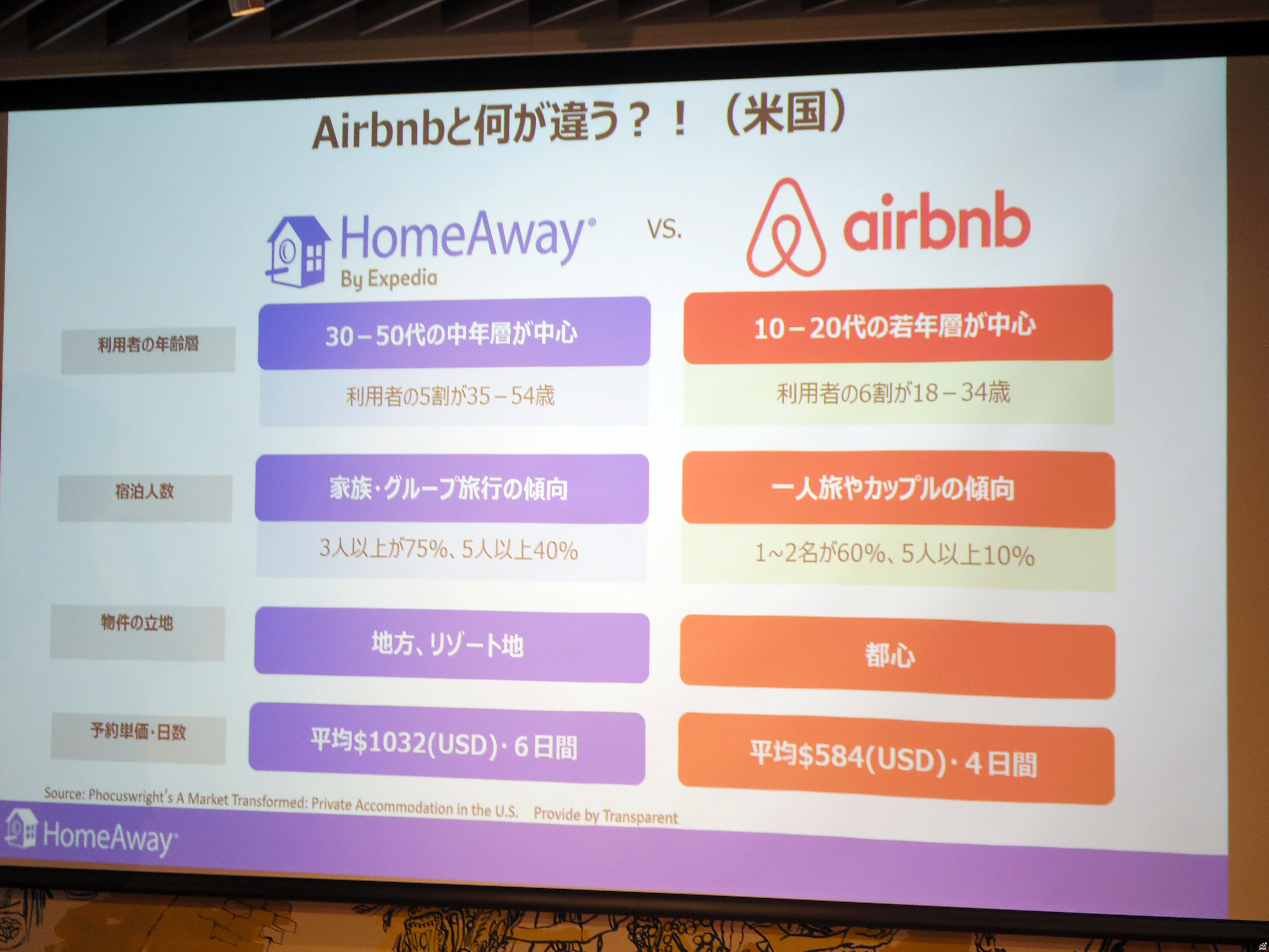 HomeAwayとAirbnbの違い
