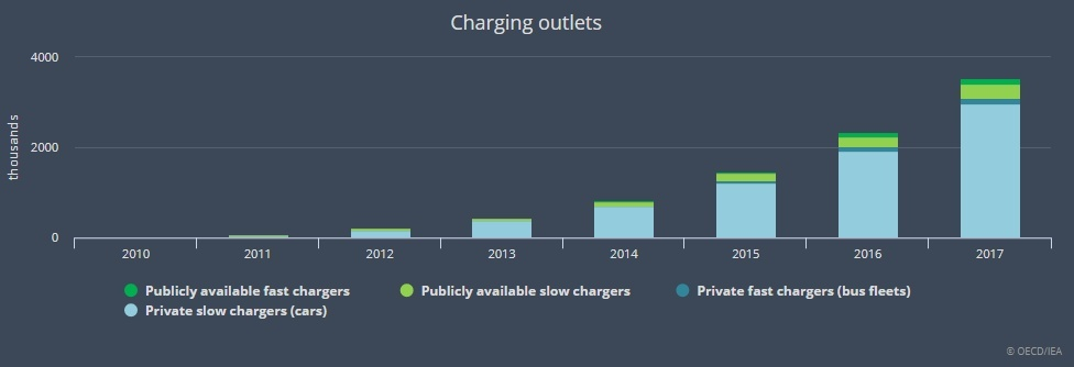 充電設備数の推移(出典:IEA)