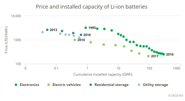 バッテリ容量価格比の推移(出典:IEA)