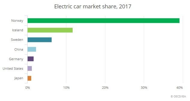 2017年における国別市場シェア(出典:IEA)