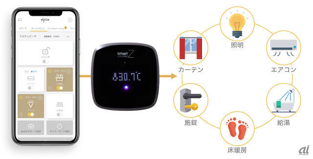 「Smart Z-controller」、「alyssa.cloud」イメージ図