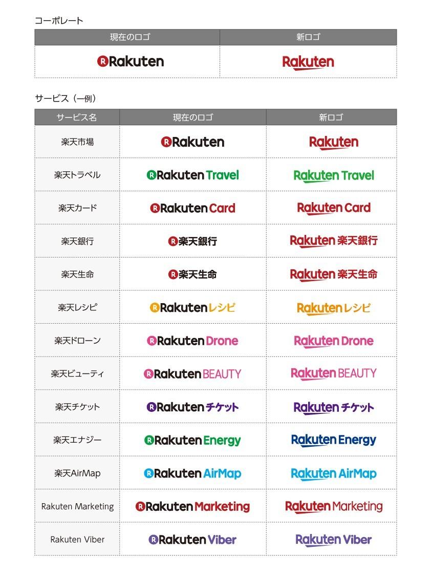楽天、ロゴを刷新--no.1を意味する「一」がモチーフ - cnet japan