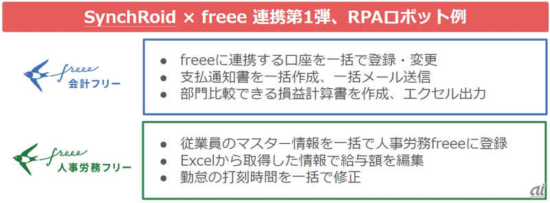 SynchRoidとfreee連携第1弾のRPAロボット例