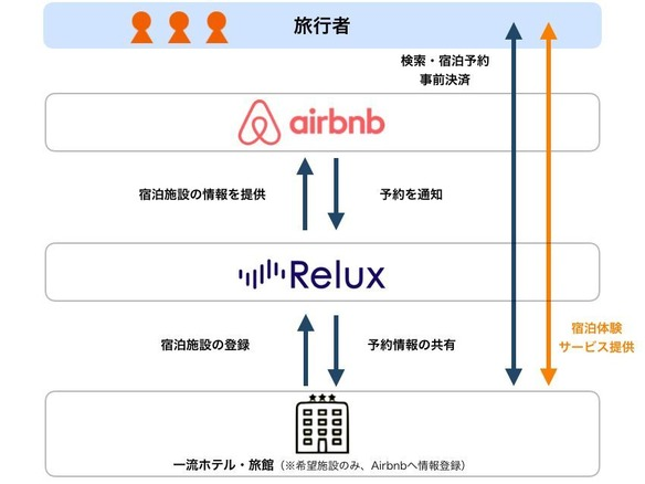 Airbnbで高級ホテル予約「Relux」の宿泊施設が予約可能に
