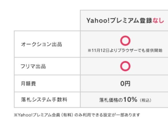 abc12fb37269 ヤフオク!」、ブラウザからでも無料で出品可能に--アプリに続き - CNET Japan