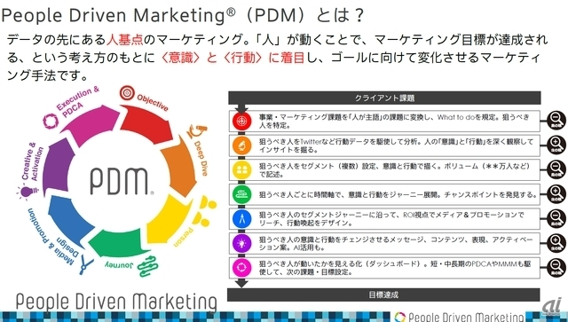 People Driven Marketingの概要