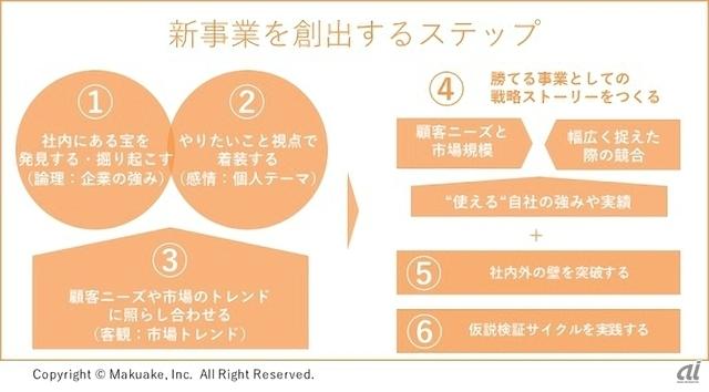 社内シリアルアントレプレナーのための新規事業創出ガイド - CNET Japan