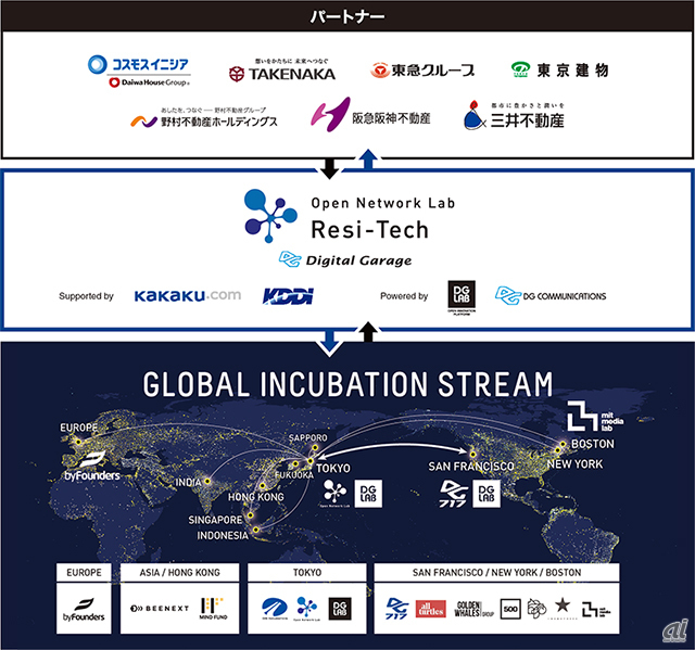 「Open Network Lab Resi-Tech」の流れ