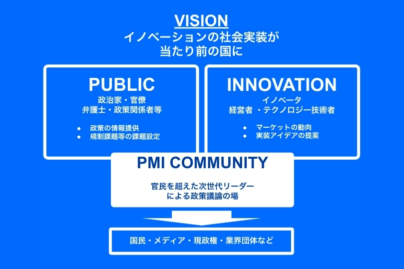 Public Meets Innovationのビジョン