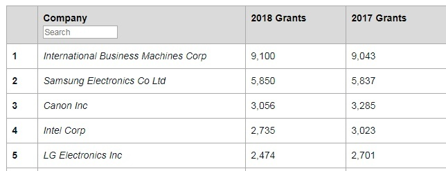 1位IBM、2位サムスン、3位キヤノン(出典:IFI CLAIMS Patent Services)
