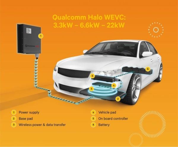 QualcommのWEVC(出典:Qualcomm)