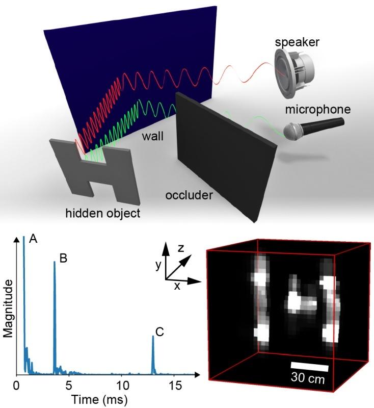音波の反射で曲がり角に隠れて見えない物体の形状を認識 ...