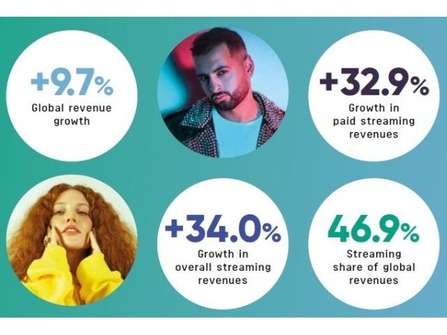 2018年の音楽市場、191億ドル規模で4年連続の増加--ストリーミングが34%の急成長