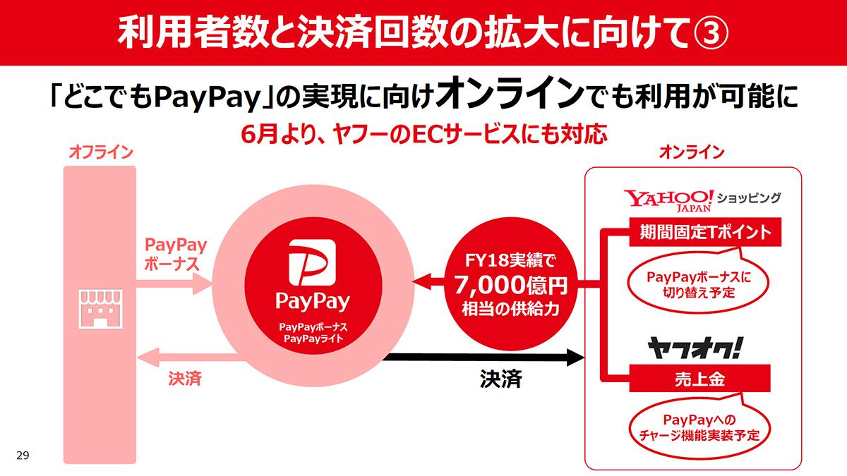 六月的雅虎购物和雅虎拍卖! 也对应PayPay