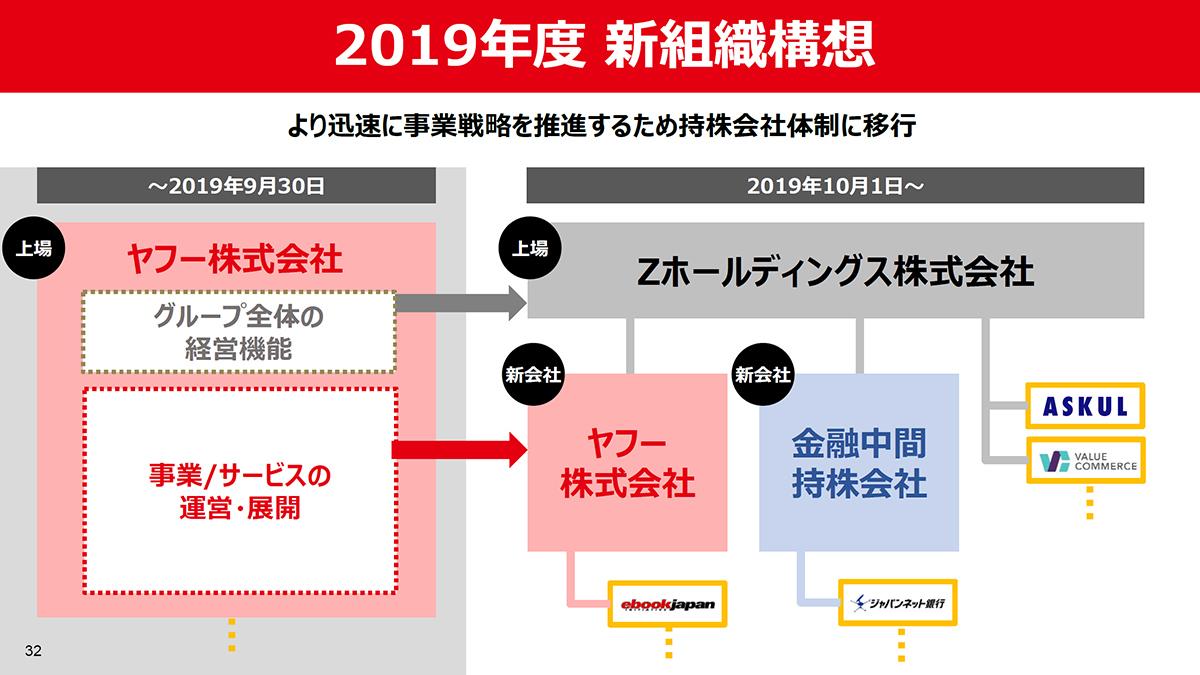 """从10月起,运营公司将转向控股公司""""Z Holdings""""旗下的一系列运营公司"""
