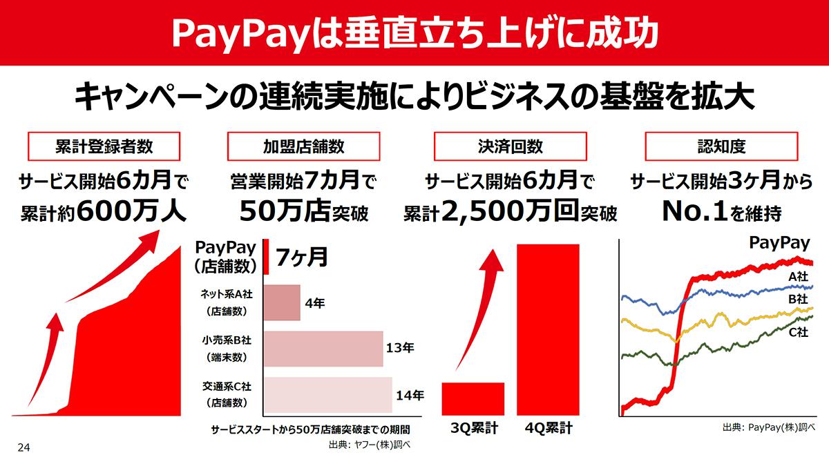 PayPay在服务推出的下半年实现了超过666万注册用户的快速增长
