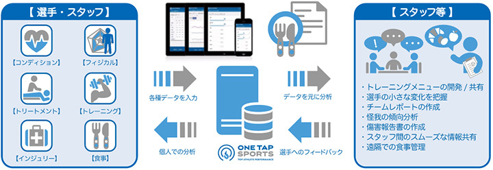 「ONE TAP SPORTS」