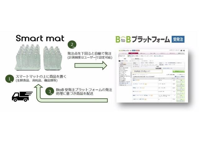 インフォマート、IoTを活用した在庫管理ソリューションサービス