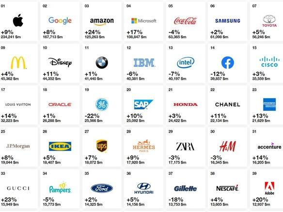 世界ブランド価値でアップルが首位を維持、Facebookは順位落とす ...