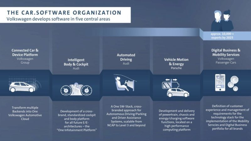 Car.Softwareがカバーする領域(出典:VW)