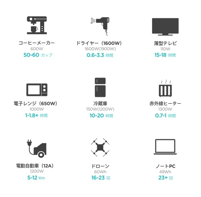 Various electric products can be moved [Source: Makuake]