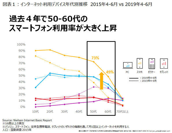 Devices used for Internet access [Source: Nielsen Digital]