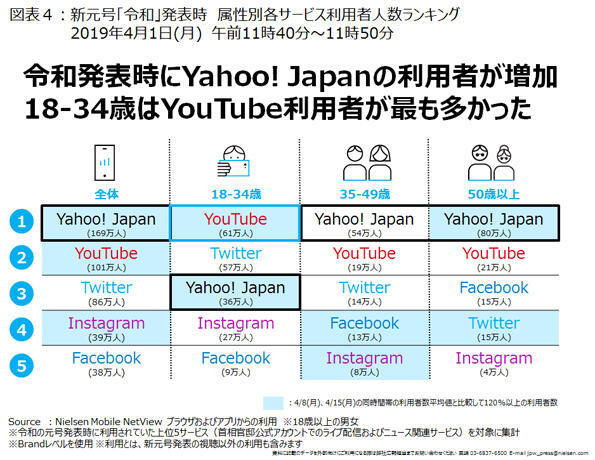 """A service that learned of """"Ryowa"""" announcement on smartphone [Source: Nielsen Digital]"""