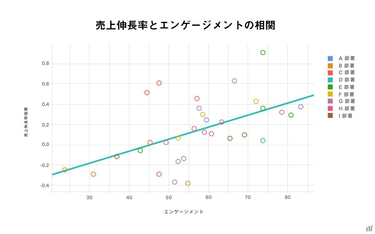 Correlation between sales growth and engagement