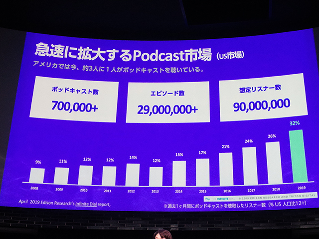 US podcast market