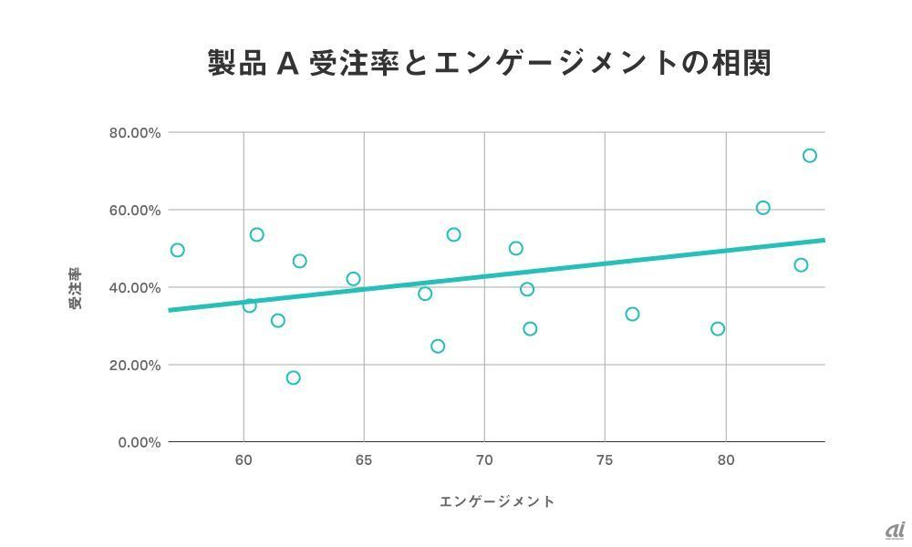 Correlation between order rate and engagement [Product A]