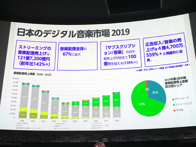 Japan digital music market 2019