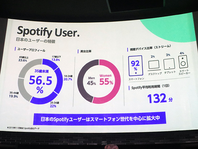 Characteristics of Japanese Spotify users