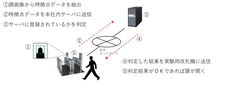 Face authentication process [Source: Osaka Metro]