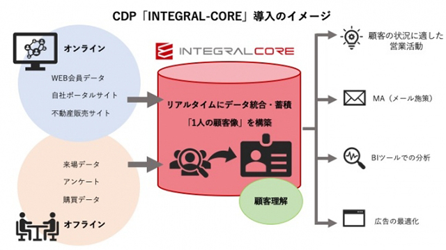 "Introduction image of CDP ""INTEGRAL-CORE"""