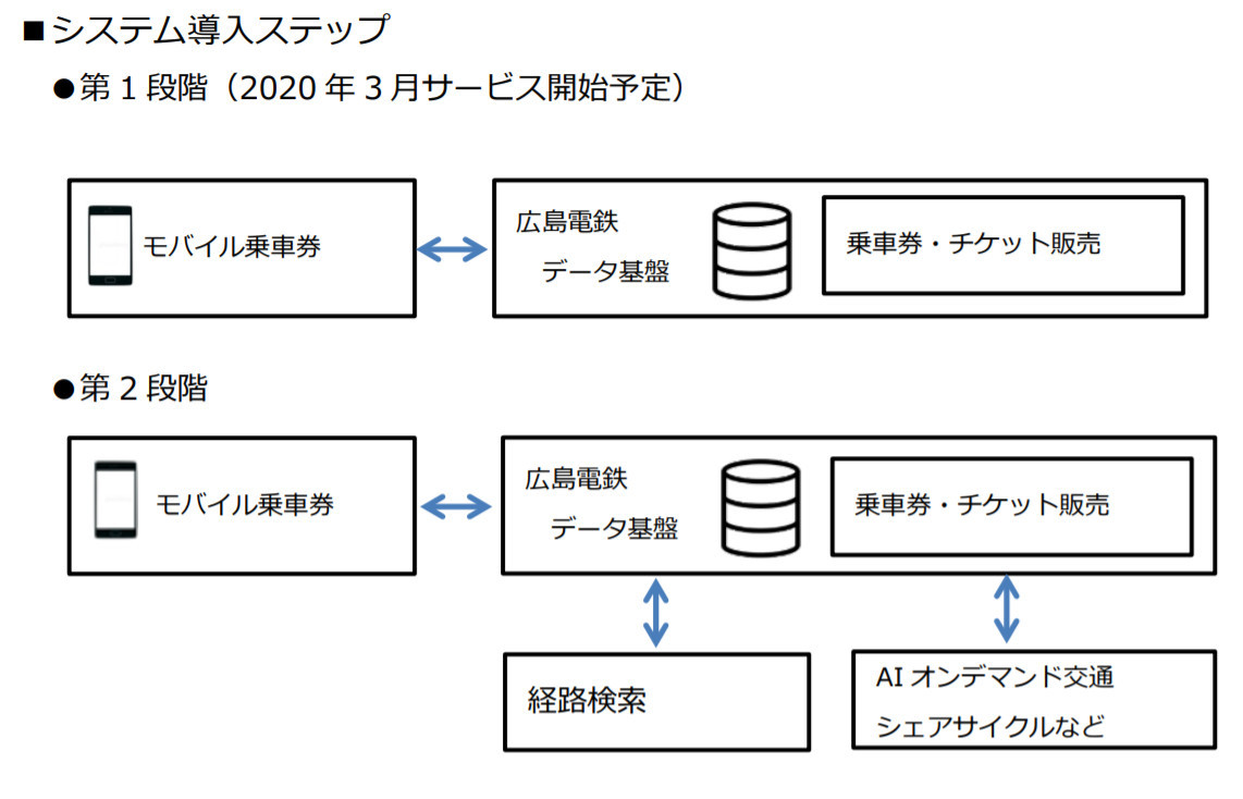 System introduction steps