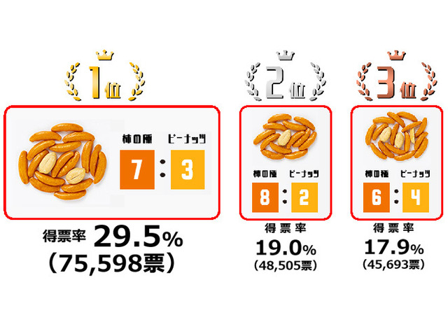 """Photo of Kameda's Persimmon Seed """"Suspicious! Referendum"""" Story"""
