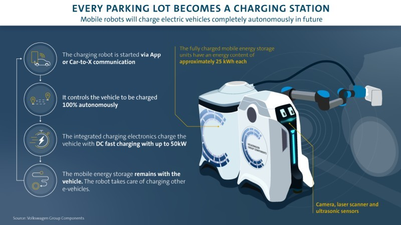Automate all charging work [Source: VW]