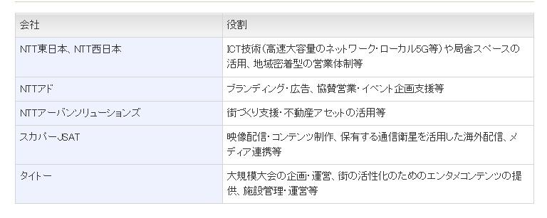 NTTe-Sports Inc.