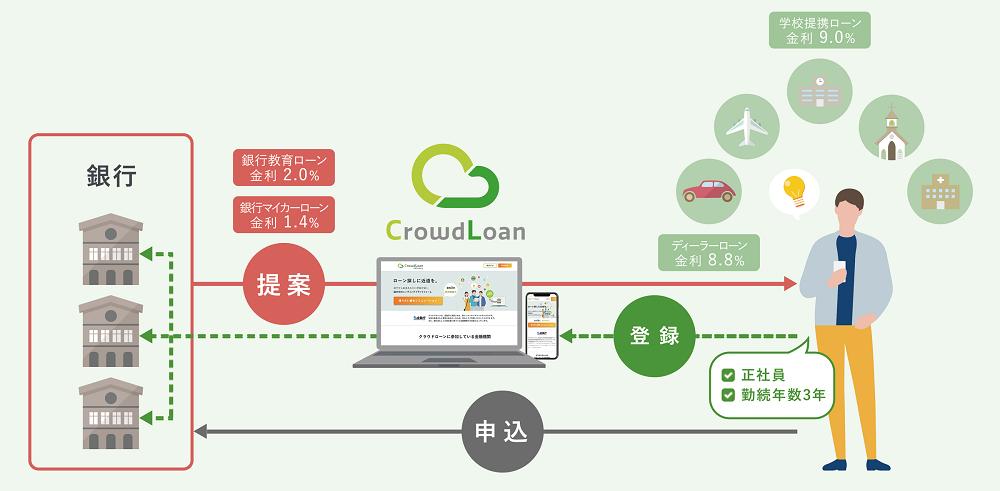 Cloudloan01