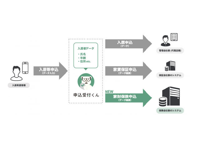 """Photo of Itanji's """"Application receptionist"""" and JK small-amount short-term insurance """"Kyousaikun"""" system cooperation"""